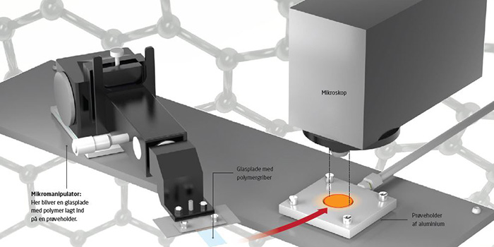 Micromanipulator: Here, a glass plate with polymer is placed on a sample holder.  Glass plate with polymer gripper.   Aluminium sample holder.   Microscope.  Illustration: Kirchgassner.dk